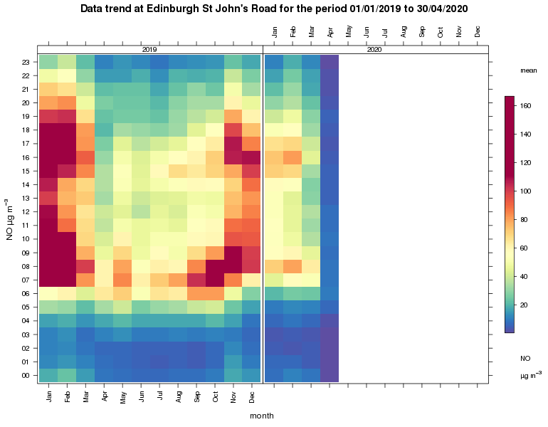 Data trend of lower NO2 concentrations. Chart pollution as measured on St John's Road, Corstorphine as part of the Scottish Air Quality Network. The data is made available via Ricardo Energy & Environment.